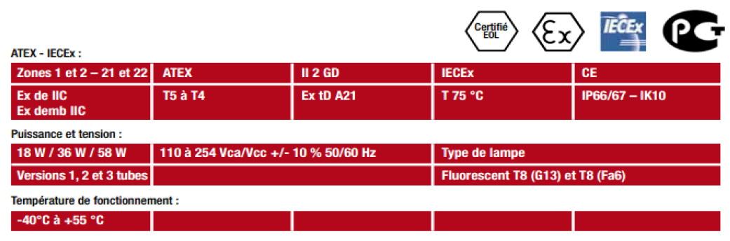 feb236busn led fluorescent lighting fe serie atx appleton
