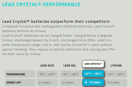 Lead Crystal Performance